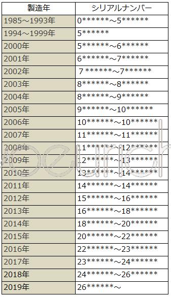 シャネル シリアルシール シリアルナンバー 年代 製造年数 一覧